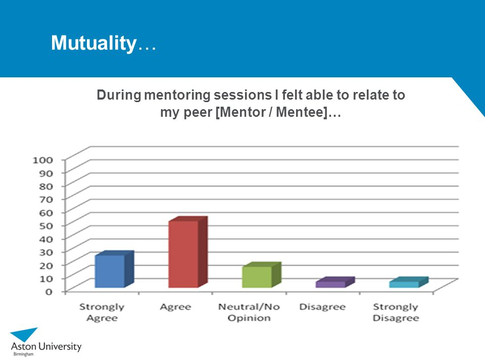 Mutuality… During mentoring sessions I felt able to relate to my peer [Mentor / Mentee]…